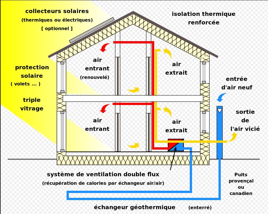 Schéma explicatif de la maison passive
